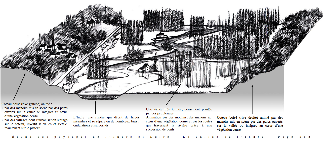 bloc diagramme de l unit paysag re de la vall e de l indre de paysage en paysage. Black Bedroom Furniture Sets. Home Design Ideas
