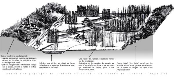 Bloc diagramme de l'unité paysagère de la vallée de l'Indre