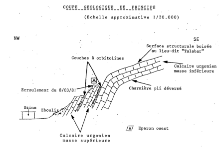 coupe géologique sur le lieu-dit Talabar à Annecy