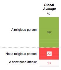 athéisme
