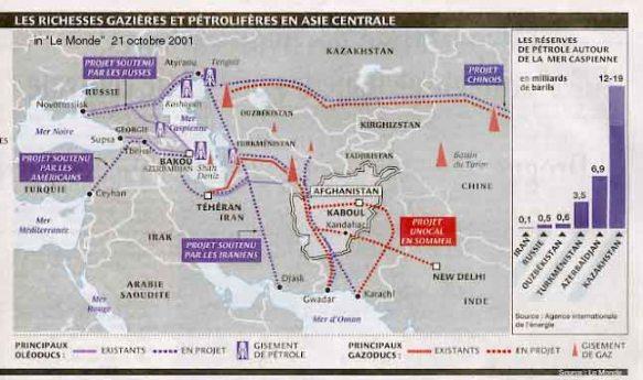 L'enjeu des hydrocarbures en Asie centrale