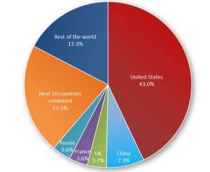 repartition depenses militaires dans le monde en 2010